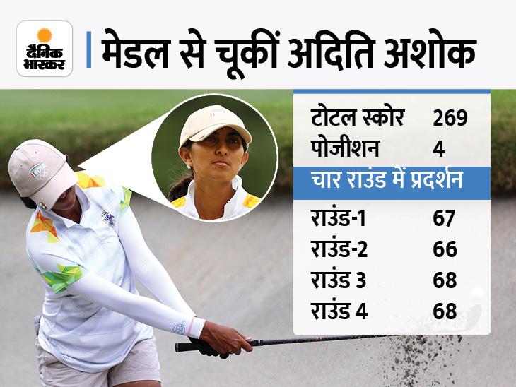 ओलिंपिक में गोल्फ के आखिरी राउंड के बाद चौथे स्थान पर रहीं अदिति, 1 स्ट्रोक से ब्रॉन्ज मेडल मिस किया|टोक्यो ओलिंपिक,Tokyo Olympics - Dainik Bhaskar