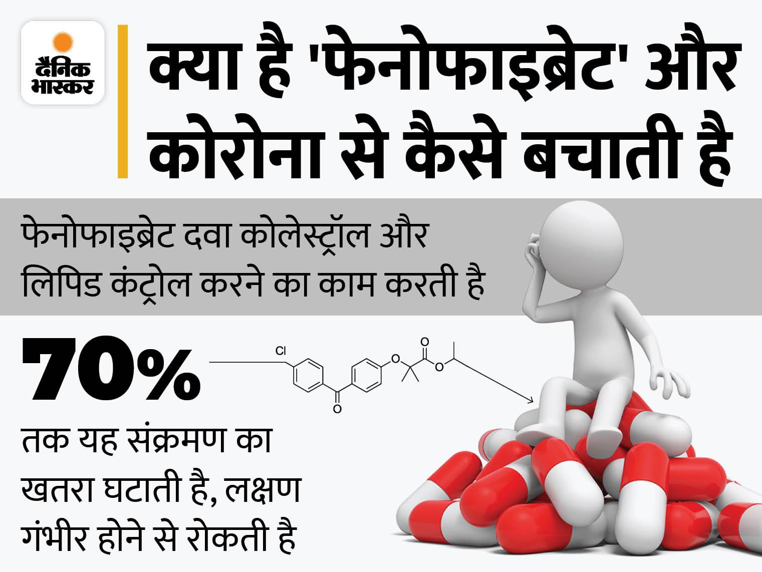 कोलेस्ट्रॉल घटाने वाली दवा फेनोफाइब्रेट से कोरोना के संक्रमण का खतरा 70% तक घटा सकते हैं, हालत नाजुक होने से भी बचाया जा सकेगा|लाइफ & साइंस,Happy Life - Dainik Bhaskar