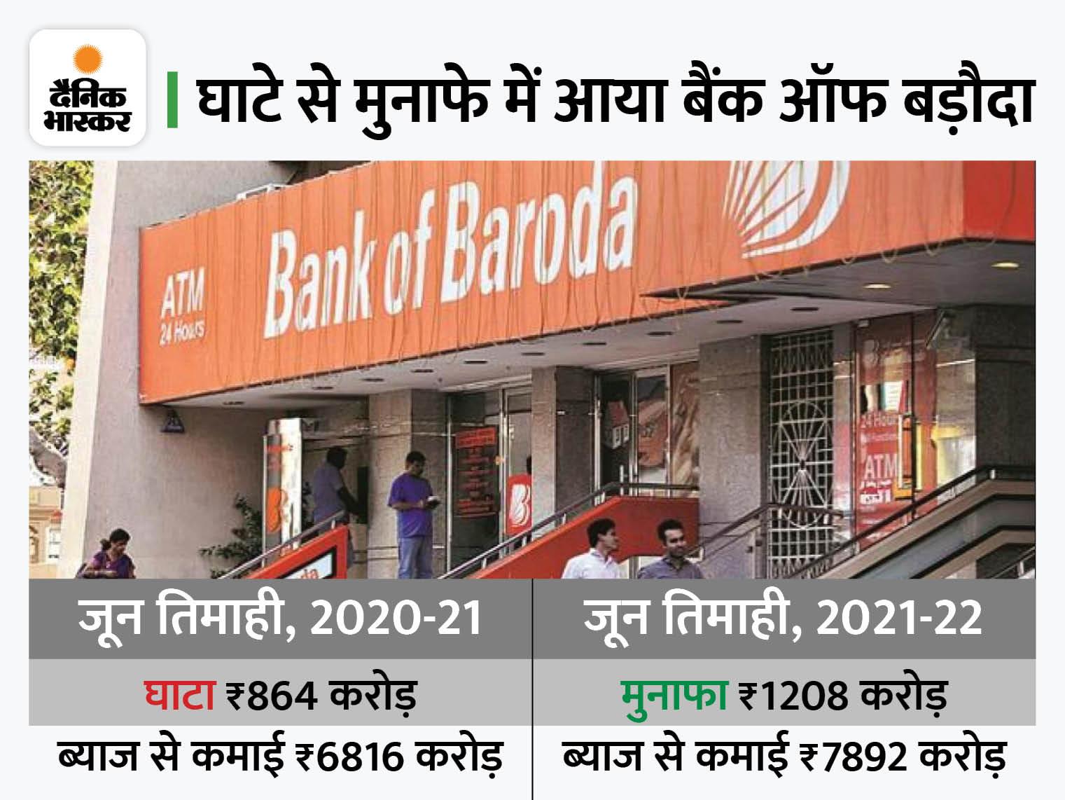 बैंक ऑफ बड़ौदा का बंपर मुनाफा, ब्याज से कमाई 15.7% बढ़ी|बिजनेस,Business - Dainik Bhaskar