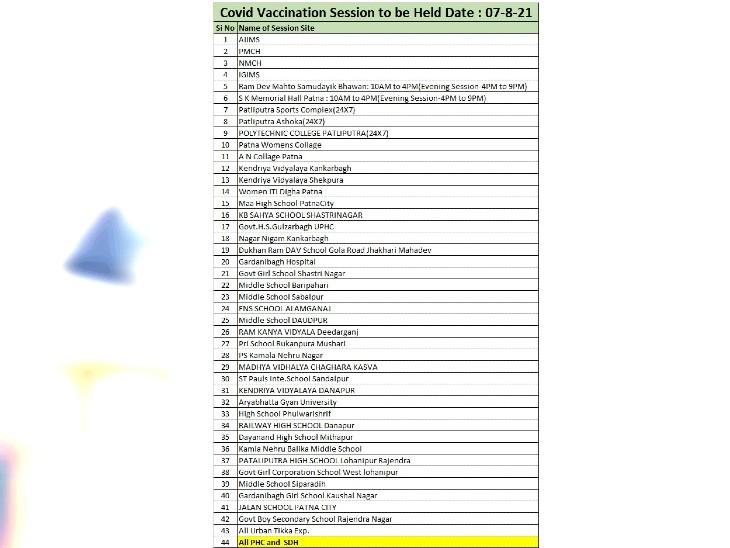 पटना जिले के 100 से ज्यादा सेंटर पर वैक्सीनेशन।
