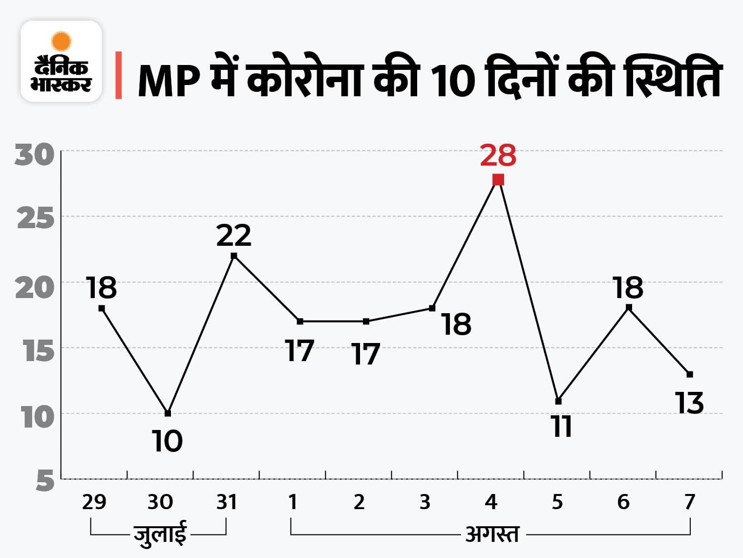 एक मरीज एक से ज्यादा व्यक्ति को कर रहा संक्रमित; एक्सपर्ट बोले-यह लंबे समय तक बढ़ते रहना गंभीर|भोपाल,Bhopal - Dainik Bhaskar