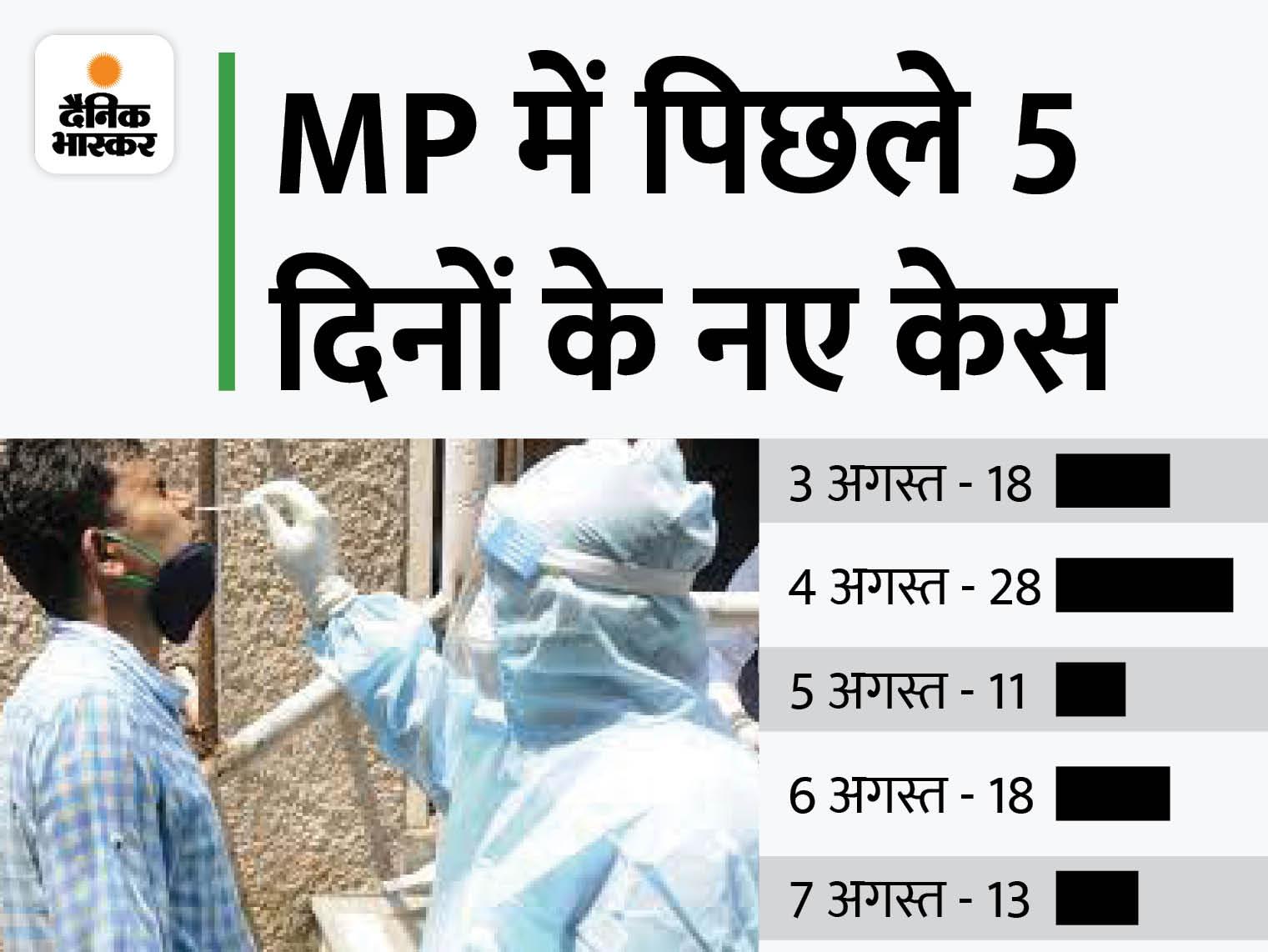 7 जिलों में 13 नए केस, दमोह में 4 दिन में 21 पॉजिटिव मिले; राजगढ़, मंदसौर, टीकमगढ़ में भी मिले संक्रमित|मध्य प्रदेश,Madhya Pradesh - Dainik Bhaskar