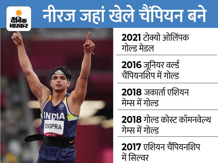 नीरज चोपड़ा ने जिम छोड़कर जेवलिन शुरू किया, पहले ओलिंपिक में ही देश के लिए पहला एथलेटिक्स गोल्ड जीता|टोक्यो ओलिंपिक,Tokyo Olympics - Dainik Bhaskar