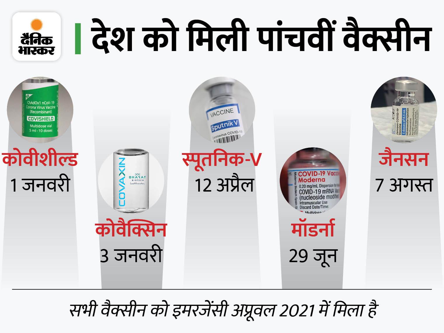जॉनसन एंड जॉनसन की सिंगल डोज वैक्सीन को भारत में इमरजेंसी अप्रूवल, जल्द बाजार में आने की उम्मीद|देश,National - Dainik Bhaskar