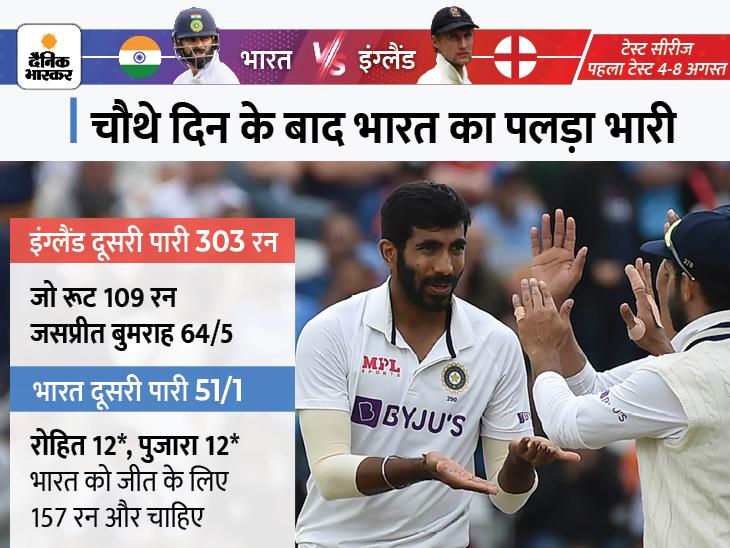 जीत से 157 रन दूर टीम इंडिया; इंग्लैंड की दूसरी पारी 303 रन पर सिमटी, बुमराह को 5 विकेट|क्रिकेट,Cricket - Dainik Bhaskar