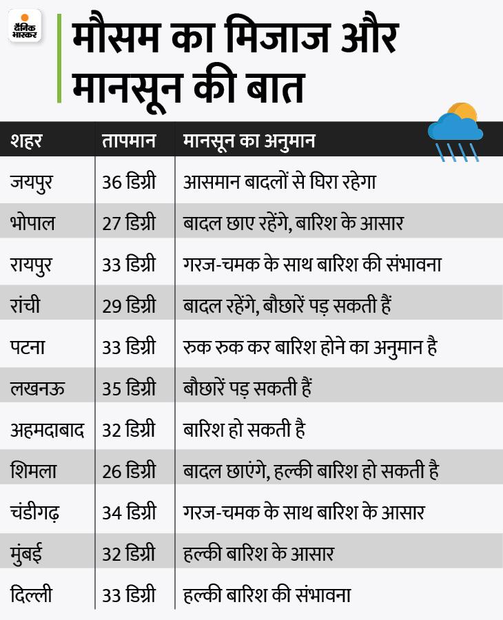 WhatsApp Corona Vaccine | Dainik Bhaskar News Headlines; Corona Vaccination Certificate On WhatsApp, Mix dose Of Vaccine Is More Effective On Corona, India Vs England | वॉट्सऐप पर मिलेगा कोरोना वैक्सीनेशन का सर्टिफिकेट, वैक्सीन का मिक्स डोज वायरस पर ज्यादा असरदार, पहले टेस्ट में बारिश ने भारत से छीनी जीत - WPage - क्यूंकि हिंदी हमारी पहचान हैं