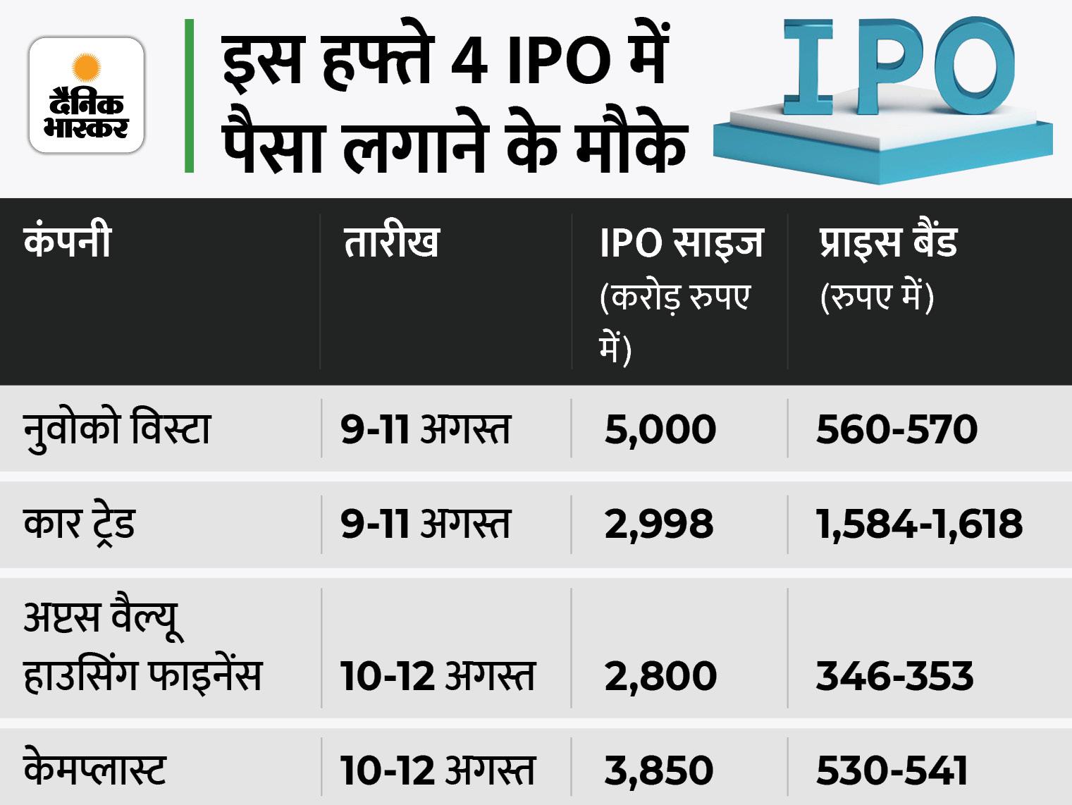 शेयर बाजार के लिए अहम होंगे घरेलू आर्थिक आंकड़े, इस हफ्ते निवेशकों को फिर मिलेंगे 4 IPO में पैसा लगाने का मौका|बिजनेस,Business - Dainik Bhaskar