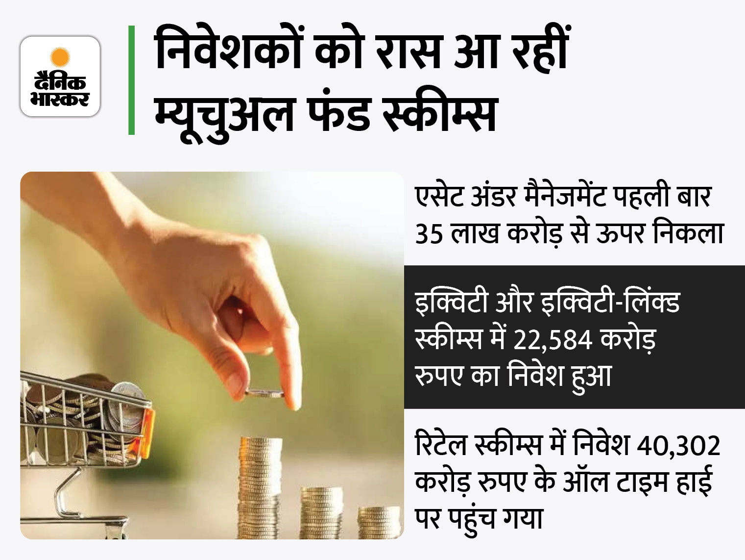 इक्विटी फंड में निवेश साढ़े तीन गुना बढ़कर 22,583 करोड़ रुपए पर पहुंचा, रिकॉर्ड 23 लाख से ज्यादा SIP खाते खुले|बिजनेस,Business - Dainik Bhaskar