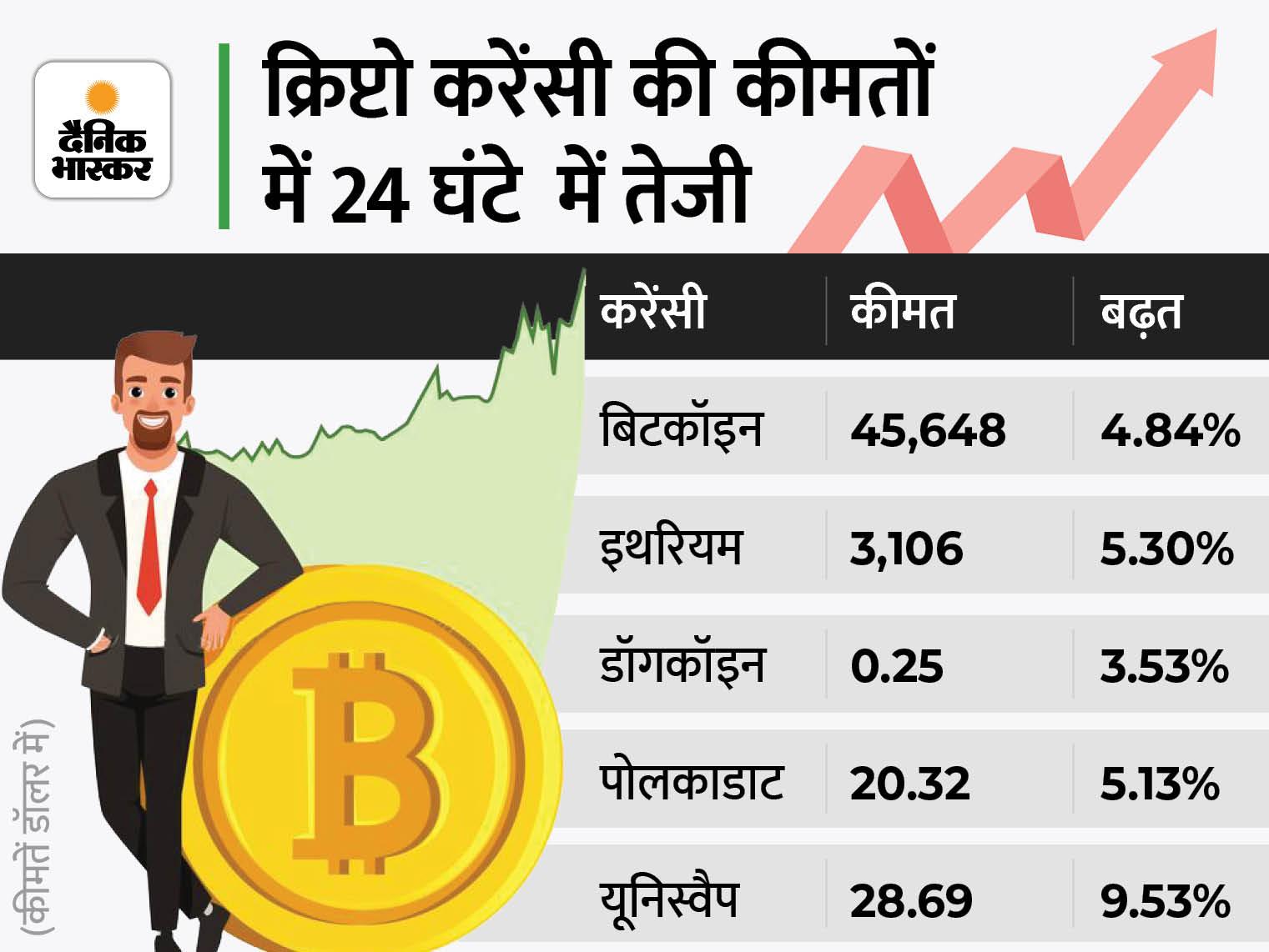 क्रिप्टो करेंसी की कीमतों में 10% की तेजी, बिटकॉइन का भाव 46 हजार डॉलर के करीब|बिजनेस,Business - Dainik Bhaskar