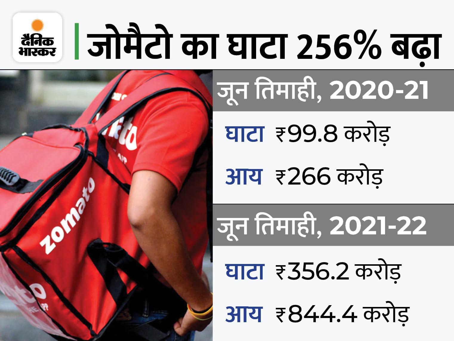 घाटा 99.8 करोड़ से बढ़कर 356 करोड़, लेकिन कंपनी का शेयर 9% से ज्यादा भागा बिजनेस,Business - Dainik Bhaskar