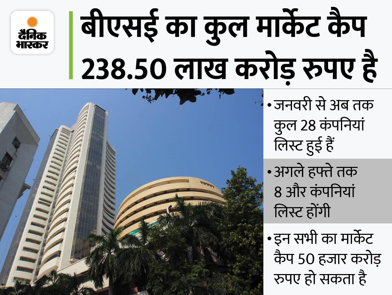 नई लिस्टेड कंपनियों ने मार्केट कैप में 3.63 लाख करोड़ रुपए जोड़ा, जोमैटो का 1 लाख करोड़ का योगदान|बिजनेस,Business - Dainik Bhaskar