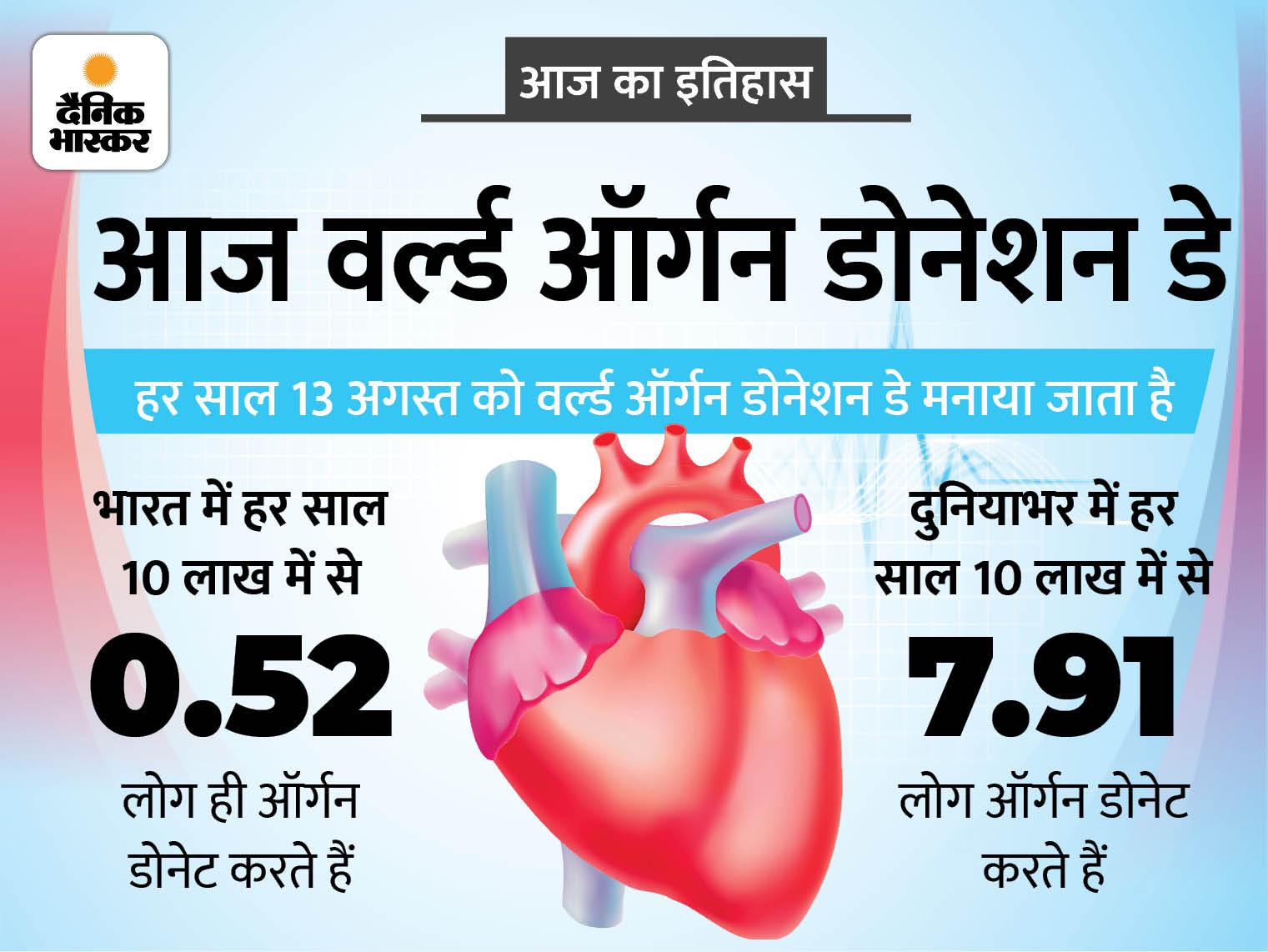 ऑर्गन डोनेशन डे आज: देश में हर साल 5 लाख लोगों की मौत समय पर ऑर्गन नहीं मिलने की वजह से होती है|देश,National - Dainik Bhaskar