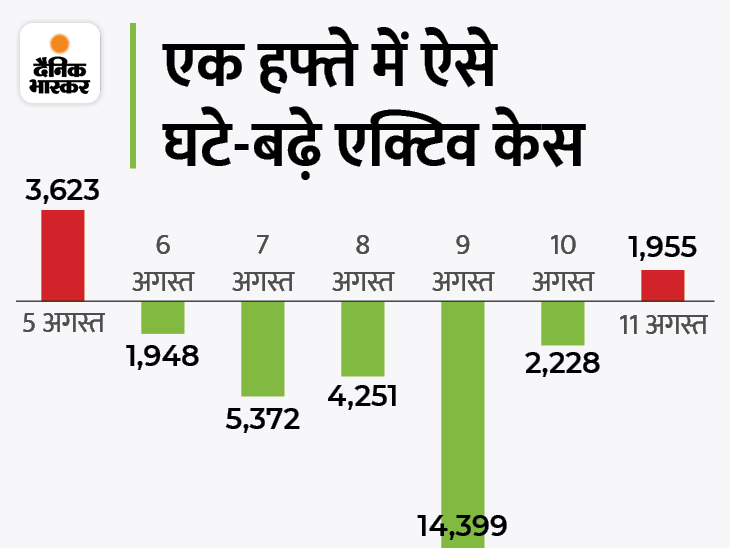 41576 नए मरीज मिले, 39125 ठीक हुए; 5 दिन बाद एक्टिव केस में बढ़ोतरी, रिकवर करने वाले 7 दिन बाद सबसे कम देश,National - Dainik Bhaskar