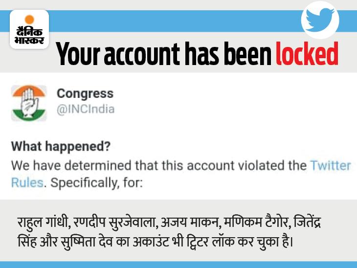ट्विटर के एक्शन पर कांग्रेस ने कहा- हम नहीं डरेंगे; इससे पहले राहुल समेत 6 बड़े नेताओं के अकाउंट लॉक किए गए थे|देश,National - Dainik Bhaskar