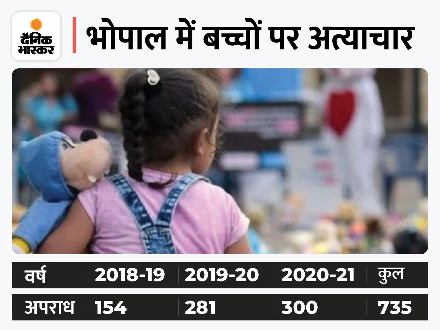 हर दिन एक मासूम हिंसा का शिकार हो रहा, दो साल में दोगुना केस बढ़े; लॉकडाउन के दौरान ज्यादा मामले सामने आए भोपाल,Bhopal - Dainik Bhaskar