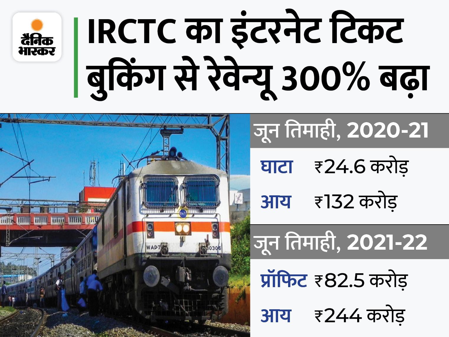 जून तिमाही में 82.5 करोड़ का मुनाफा, आय में 84.8% का इजाफा बिजनेस,Business - Dainik Bhaskar
