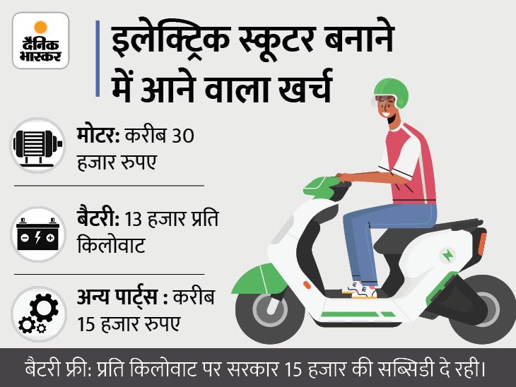 120km की रेंज वाला स्कूटर 30 से 45 हजार में हो जाता है तैयार, ऐसा स्कूटर बनाने वाले ऑनर ने बताया मैन्युफैक्चरिंग का पूरा खर्च|टेक & ऑटो,Tech & Auto - Dainik Bhaskar