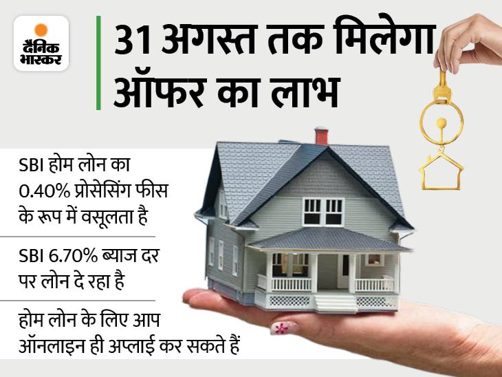 होम लोन पर नहीं देनी होगी प्रोसेसिंग फीस, 6.70% ब्याज दर पर कर्ज दे रहा बैंक|बिजनेस,Business - Dainik Bhaskar