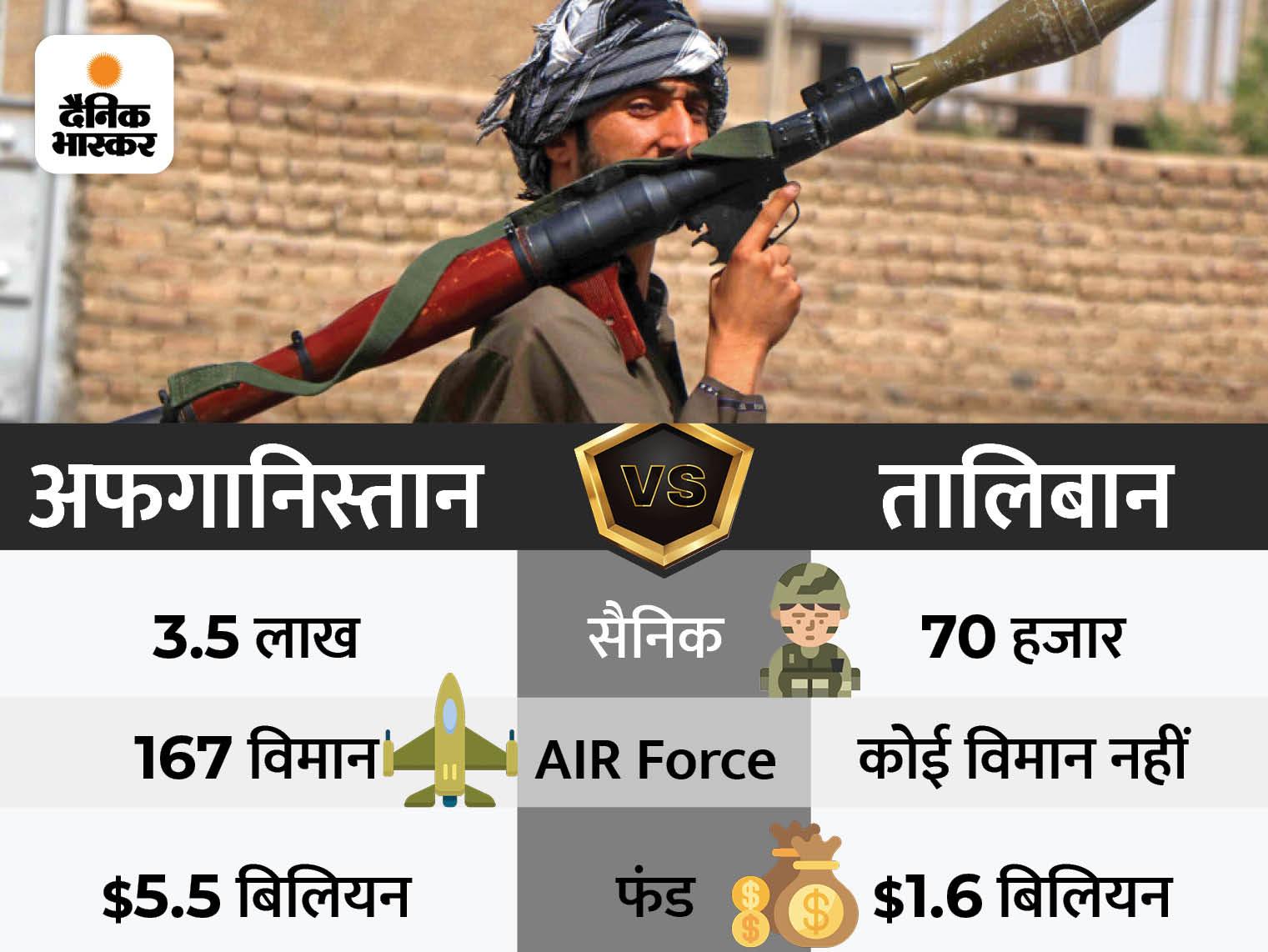 तालिबान ने इतनी तेजी से अफगानिस्तान में कैसे वर्चस्व जमा लिया? क्या अमेरिकी ट्रेनिंग वाली स्पेशल फोर्सेस पर भरोसा भारी पड़ा?|DB ओरिजिनल,DB Original - Dainik Bhaskar