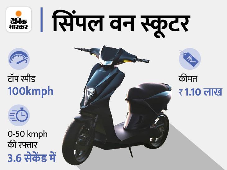 कंपनी का दावा- फुल चार्ज में 240 किमी चलेगा, 1947 रुपए में हो रही बुकिंग; कीमत 1.10 लाख रुपए|टेक & ऑटो,Tech & Auto - Dainik Bhaskar