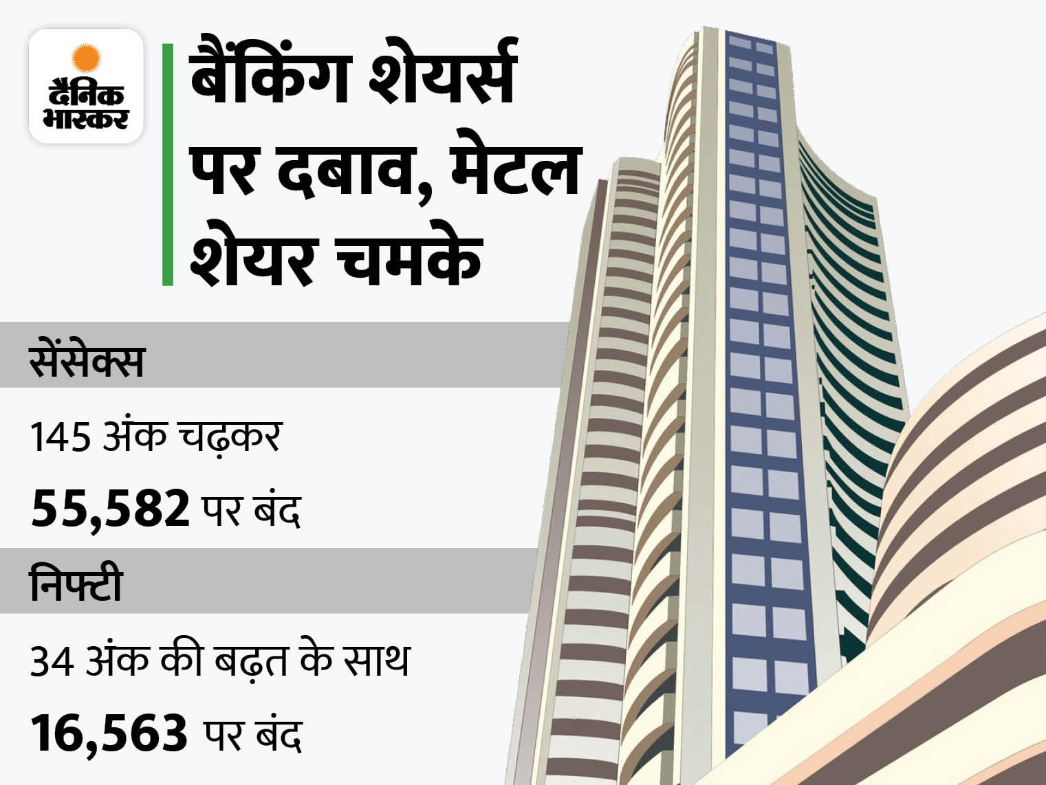 सेंसेक्स ने 55680.75 और निफ्टी ने 16585.45 का रिकॉर्ड स्तर छुआ, टाटा स्टील का शेयर 3.7% उछला|बिजनेस,Business - Dainik Bhaskar