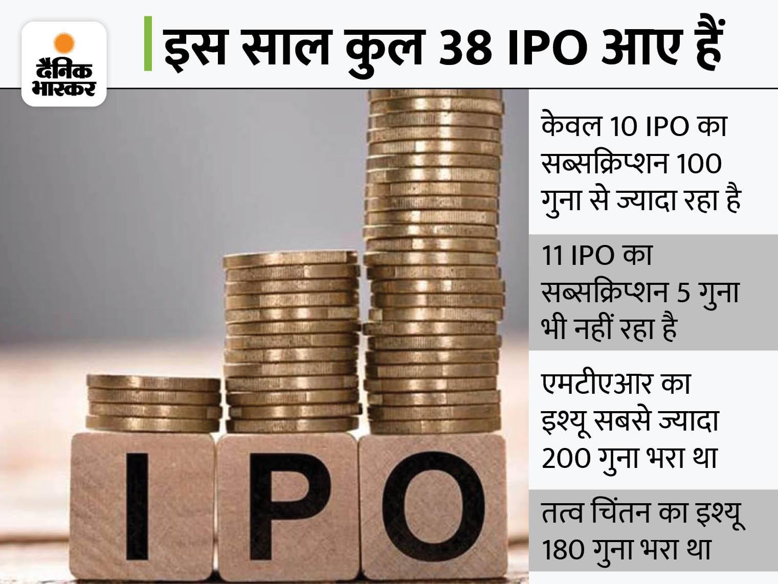 बाजार की तेजी में कंपनियों को देख कर निवेश करें, कई IPO में मिल चुका है घाटा बिजनेस,Business - Dainik Bhaskar