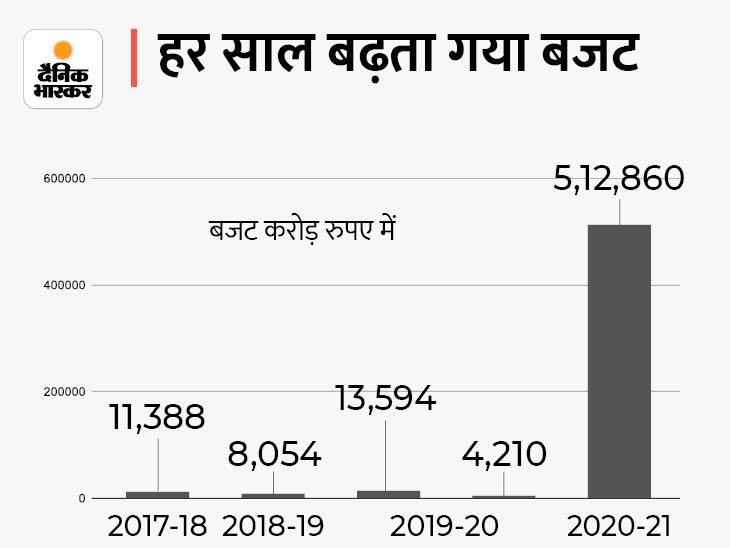 UP Assembly Monsoon Session Latest Updates। CM Yogi Adityanath News Updates; Uttar Pradesh Yogi Adityanath Government Will Present 35 Thousand Crore Supplementary Budget Today Lucknow   सदन में वित्त मंत्री बोले- 3000 करोड़ रुपए युवाओं को रोजगार देने में खर्च होंगे, कर्मचारियों का मानदेय भी बढ़ेगा - WPage - क्यूंकि हिंदी हमारी पहचान हैं