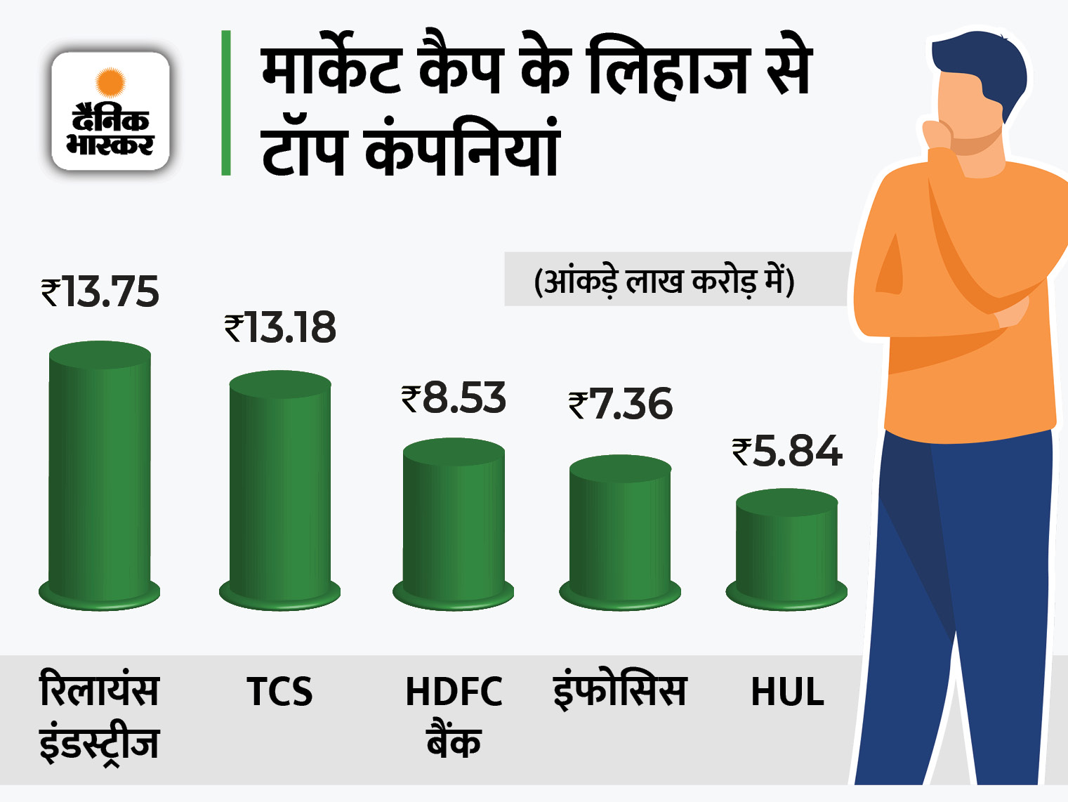 13 लाख करोड़ मार्केट कैप वाली दूसरी कंपनी बनी, एक महीने में शेयरों में 15% का उछाल बिजनेस,Business - Dainik Bhaskar