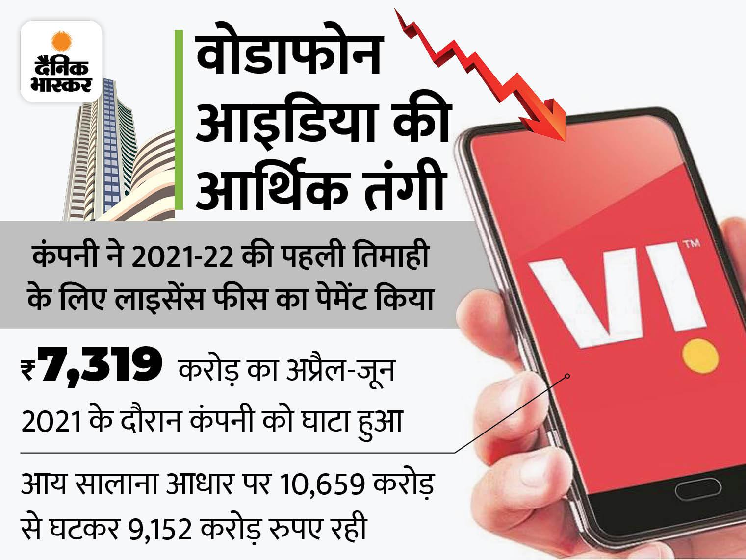 वोडाफोन आइडिया ने पहली तिमाही में लाइसेंस फीस का पेमेंट किया, 30 जून तक कंपनी पर 1.91 लाख करोड़ का कर्ज|बिजनेस,Business - Dainik Bhaskar