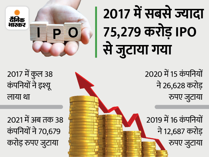 इस साल अगस्त में टूट सकता है IPO से सबसे ज्यादा फंड जुटाने का रिकॉर्ड, 2021 में अब तक 38 कंपनियों ने जुटाएं 70679 करोड़ रुपए|बिजनेस,Business - Dainik Bhaskar
