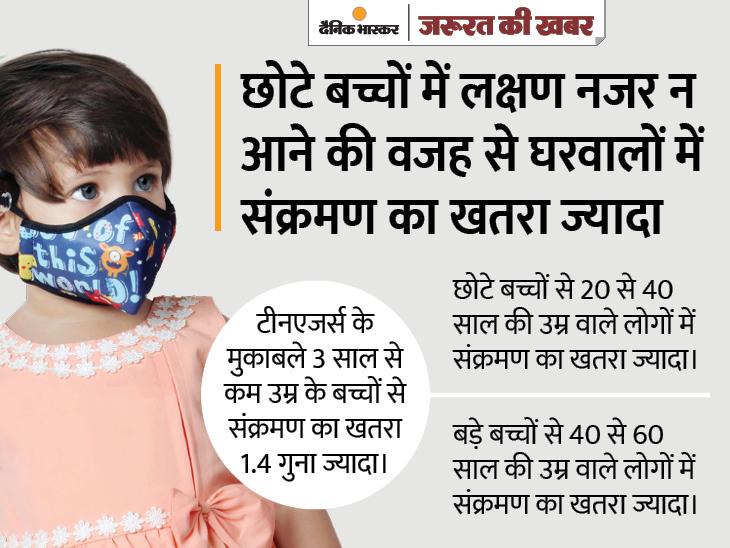तीन साल से कम उम्र के बच्चों से परिवार में तेजी से फैलता है संक्रमण, बच्चों के नाक और गले में वायरस लोड ज्यादा होना इसकी बड़ी वजह|ज़रुरत की खबर,Zaroorat ki Khabar - Dainik Bhaskar