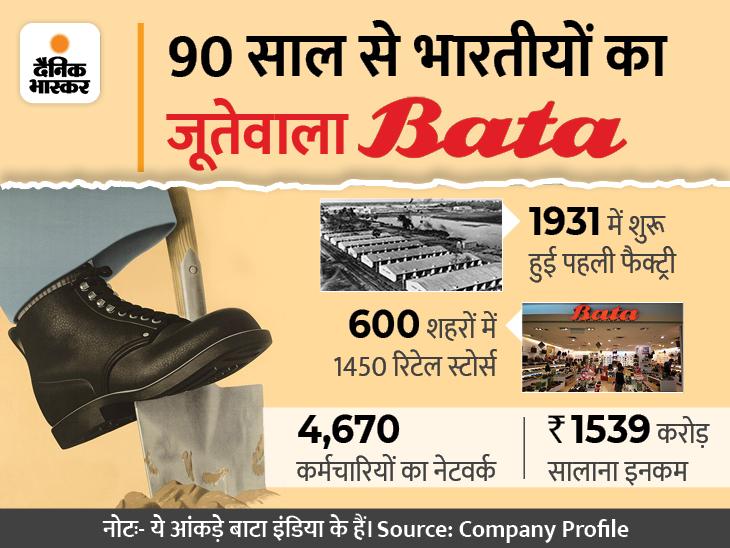 भारत के लोग बाटा को समझते हैं देसी ब्रांड; 127 साल पहले चेकोस्लोवाकिया से हुई थी शुरुआत, आज रोजाना 10 लाख ग्राहक DB ओरिजिनल,DB Original - Dainik Bhaskar