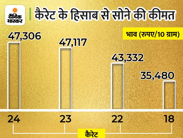 सर्राफा बाजार में सोना 47,306 रुपए पर आया, चांदी भी लगातार गिरावट के चलते 62,202 रुपए पर आई बिजनेस,Business - Dainik Bhaskar