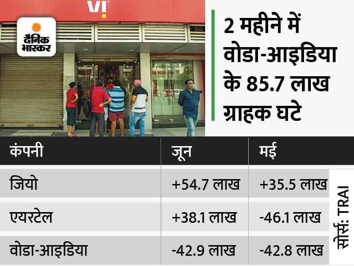 वोडाफोन-आइडिया को झटका, रिलायंस जियो ने फिर मारी बाजी; जून में 54.7 लाख नए ग्राहक जोड़े|बिजनेस,Business - Dainik Bhaskar