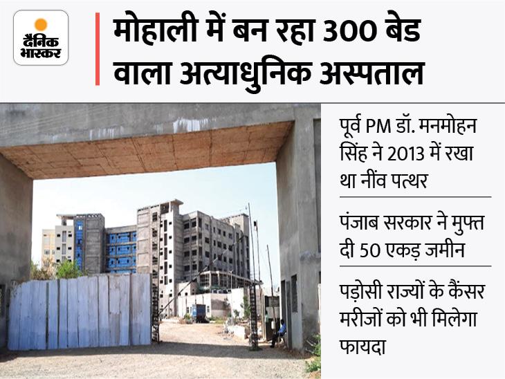 50 एकड़ में हो रहा निर्माण, थर्ड स्टेज के मरीजों का भी होगा इलाज; पंजाब, हरियाणा और हिमाचल प्रदेश समेत कई राज्यों को होगा फायदा|चंडीगढ़,Chandigarh - Dainik Bhaskar
