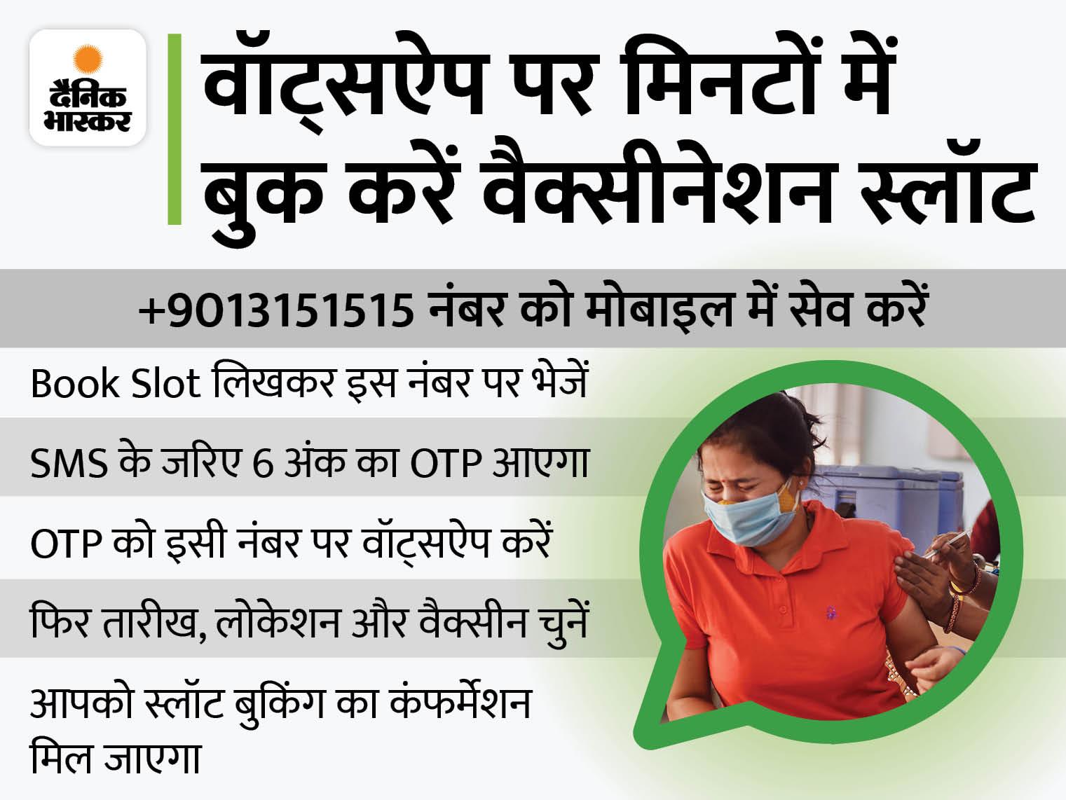 वॉट्सऐप पर एक मैसेज भेजकर ही बुक कर सकेंगे टीका लगवाने की तारीख और जगह, जानिए पूरी प्रोसेस|कोरोना - वैक्सीनेशन,Coronavirus - Dainik Bhaskar