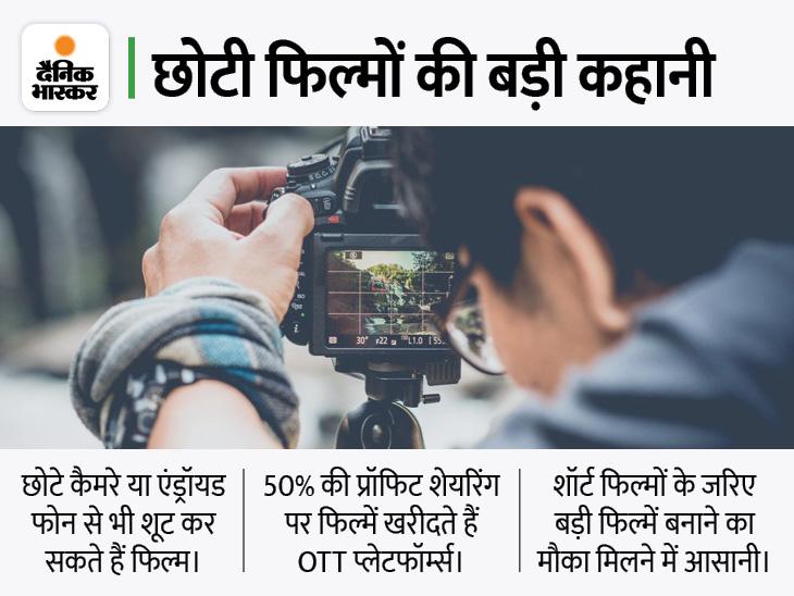 शॉर्ट फिल्मों के लिए करीब 1000 प्लेटफॉर्म्स, बॉलीवुड और वेब सीरीज के पैरेलल एक नई इंडस्ट्री, एक ही साल में दो-तीन गुना कमाई|बॉलीवुड,Bollywood - Dainik Bhaskar