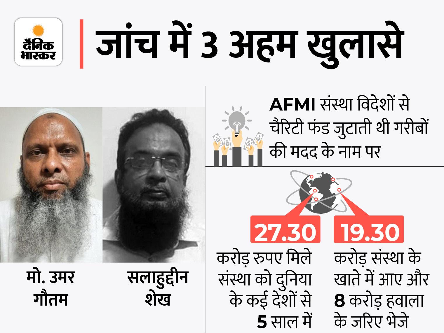 धर्मांतरण के विदेशी फंड से दिल्ली दंगे के आरोपियों को छुड़ाने के लिए खर्च हुए थे 60 लाख रुपए, गुजरात पुलिस लखनऊ पहुंची लखनऊ,Lucknow - Dainik Bhaskar