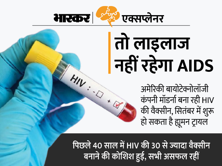 जिस एड्स का अब तक इलाज नहीं उसके HIV वायरस को रोकने वाली वैक्सीन का ह्यूमन ट्रायल जल्द, जानिए इसके आने से क्या बदलेगा एक्सप्लेनर,Explainer - Dainik Bhaskar