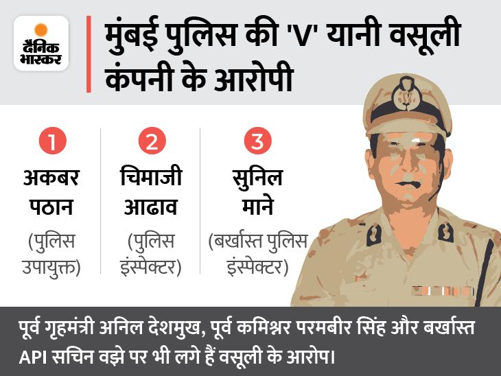 एक DCP समेत 3 पर FIR, पुलिस वाले धमकी देते हैं- तूने बहुत पैसा कमाया, अब एक करोड़ दे|महाराष्ट्र,Maharashtra - Dainik Bhaskar