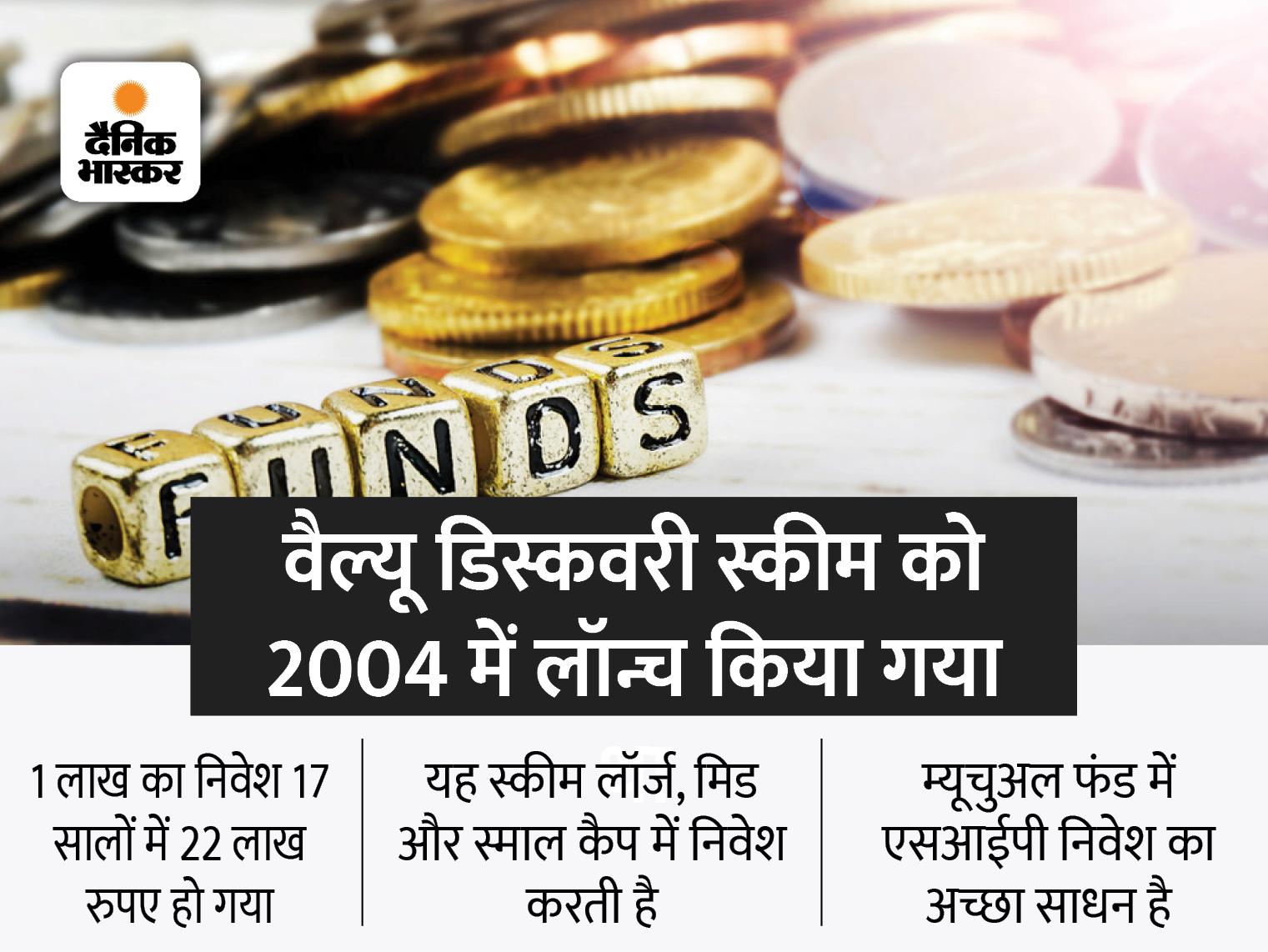10 हजार रुपए महीने का SIP बना 1.08 करोड़ रुपए, ICICI प्रूडेंशियल की वैल्यू डिस्कवरी स्कीम का 17.5% रिटर्न|बिजनेस,Business - Dainik Bhaskar