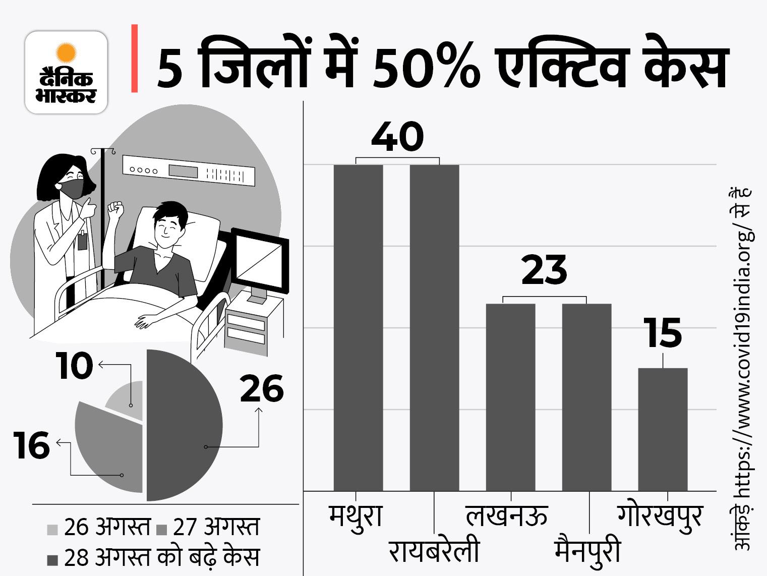 प्रदेश में 299 एक्टिव केस, सबसे ज्यादा रायबरेली-मथुरा में 80 पॉजिटिव, एक्सपर्ट बोले- आगे फेस्टिव सीजन, सचेत रहें|लखनऊ,Lucknow - Dainik Bhaskar