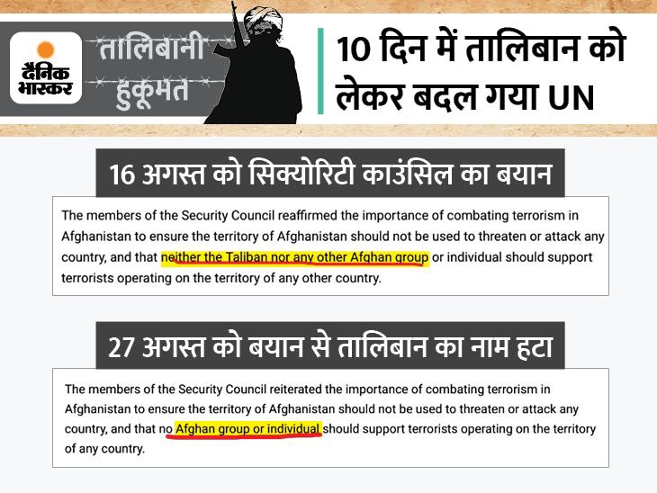 आतंकवाद पर कहा था- तालिबान को दूसरे देश में बैठे आतंकियों का साथ नहीं देना चाहिए; ताजा रिपोर्ट में तालिबान का जिक्र नहीं देश,National - Dainik Bhaskar