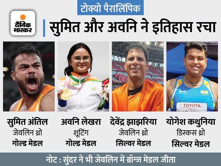 भारत को एक दिन में 2 गोल्ड समेत 5 पदक, ये अब तक किसी भी पैरालिंपिक में जीते मेडल से भी ज्यादा|स्पोर्ट्स,Sports - Dainik Bhaskar