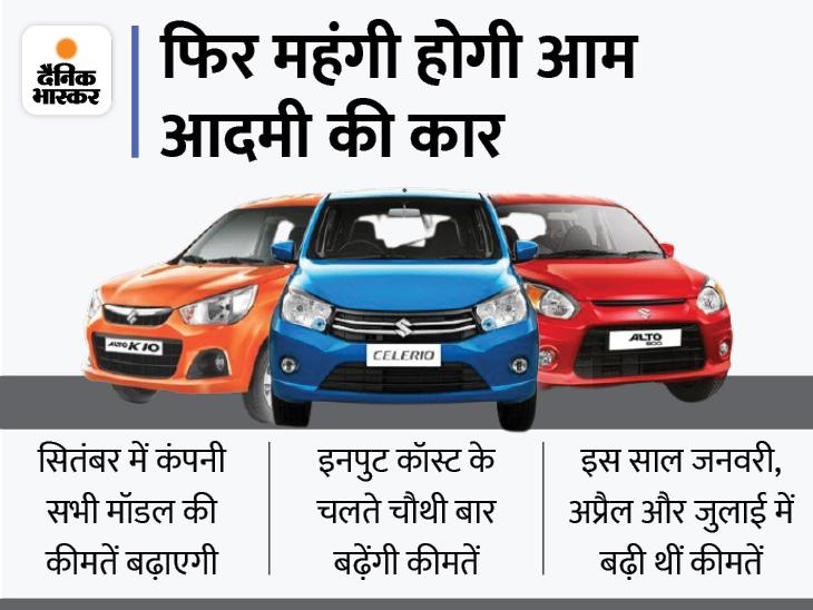 साल में चौथी बार कंपनी कारों की कीमतें बढ़ा रही, कंपनी ने कहा- इनपुट कॉस्ट का सारा बोझ अकेले नहीं उठा सकती|टेक & ऑटो,Tech & Auto - Dainik Bhaskar