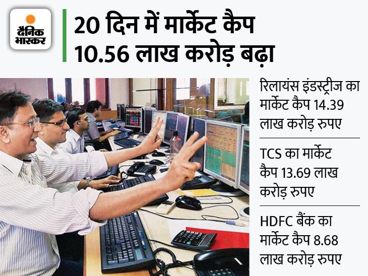 BSE का मार्केट कैप 250 लाख करोड़ रुपए हो सकता है, सेंसेक्स 57 हजार के पार पहुंचा बिजनेस,Business - Dainik Bhaskar