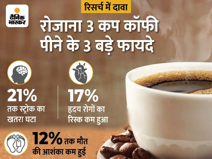 रोजाना 3 कप कॉफी हृदय रोगों का खतरा 17% और स्ट्रोक का रिस्क 21% तक कम करती है, नई रिसर्च में वैज्ञानिकों का दावा; जानिए इसे कितना पीएं|लाइफ & साइंस,Happy Life - Dainik Bhaskar