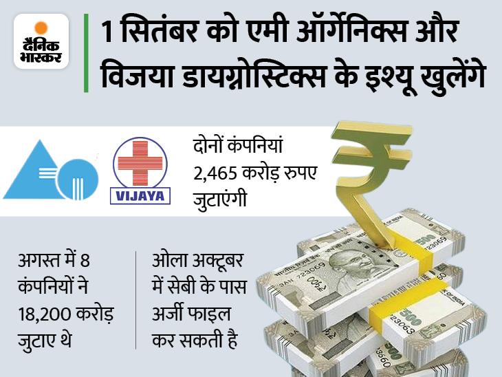 10 कंपनियां 12,500 करोड़ रुपए जुटा सकती हैं, कल दो IPO खुलेंगे|बिजनेस,Business - Dainik Bhaskar