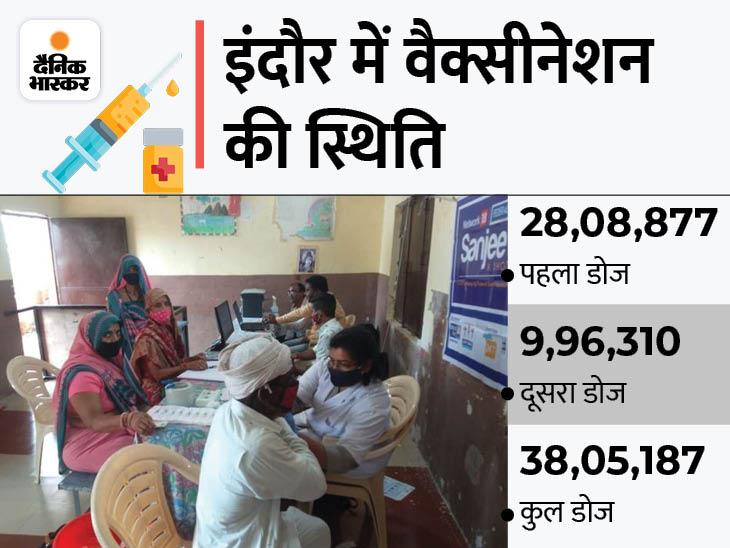 दिनभर लोगों को ढूंढ-ढूंढ कर लगाई वैक्सीन, शाम तक 18 साल से ऊपर की पूरी आबादी को लगा दिया टीका इंदौर,Indore - Dainik Bhaskar