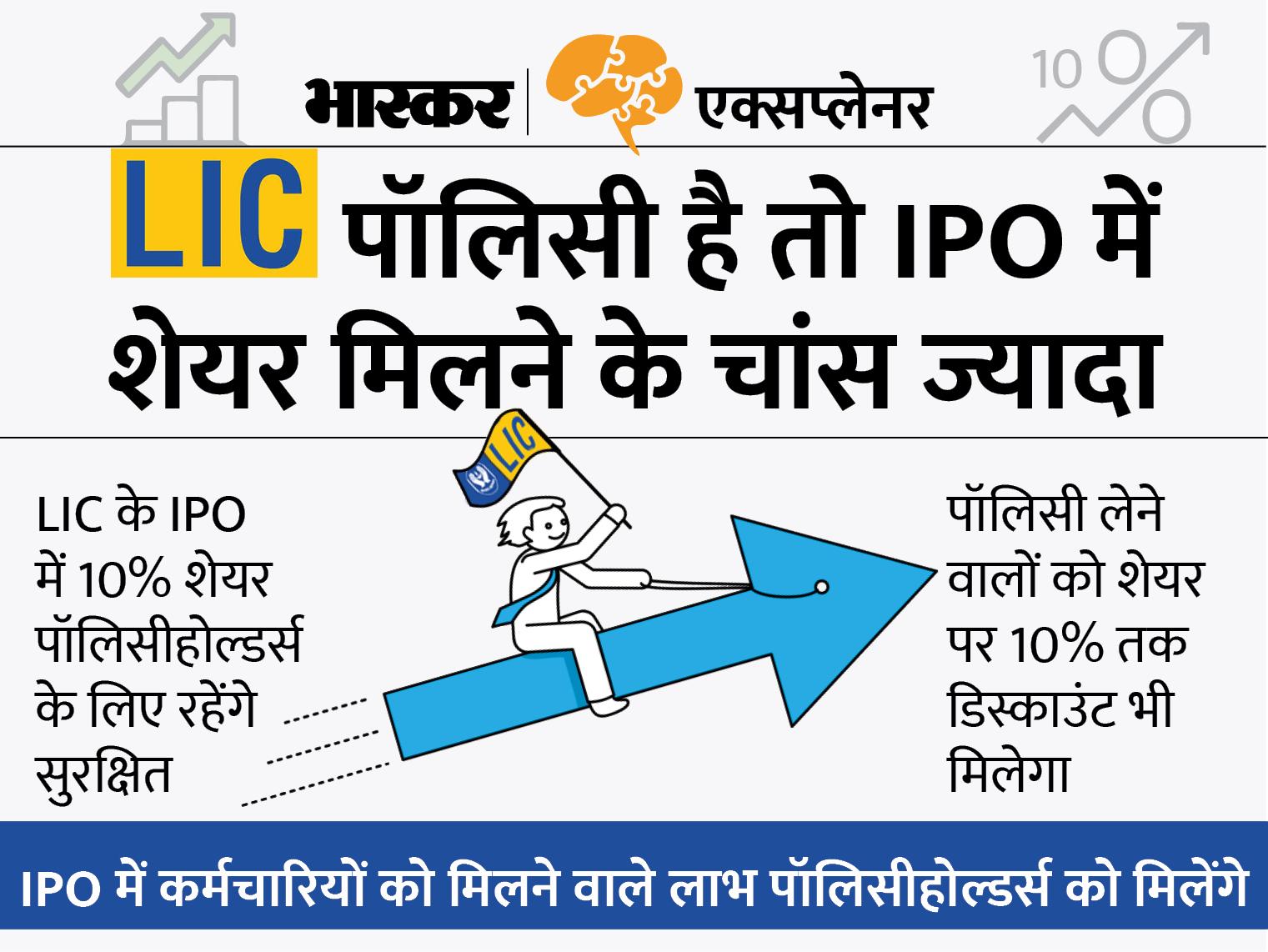 LIC का IPO आने वाला है; अगर आपके पास LIC की पॉलिसी है तो इस IPO से आपको क्या फायदा होगा, जानिए सब कुछ|एक्सप्लेनर,Explainer - Dainik Bhaskar